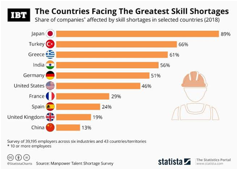 talent crunch in other countries