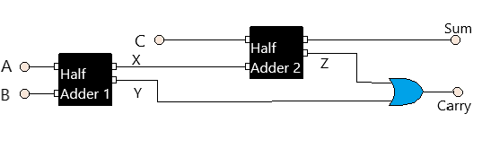 Full adder using Half adders and OR gate